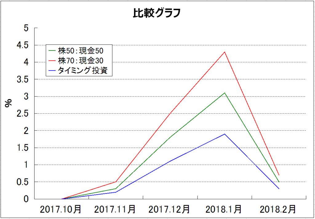 f:id:yukimatu-tousi:20180304151714p:plain