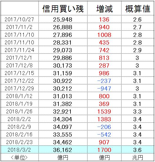 f:id:yukimatu-tousi:20180308161607p:plain
