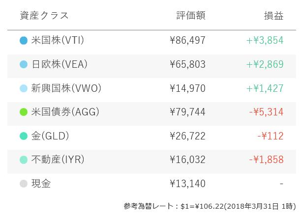 f:id:yukimatu-tousi:20180401231313p:plain