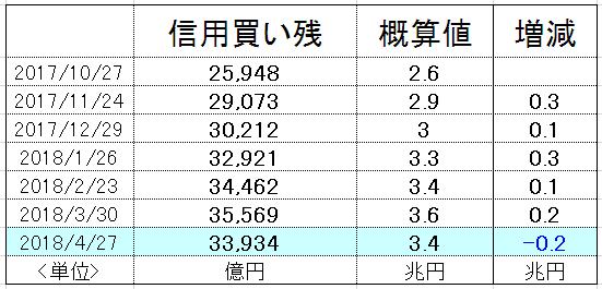 f:id:yukimatu-tousi:20180504223031p:plain