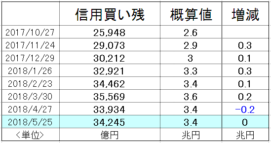 f:id:yukimatu-tousi:20180601154243p:plain