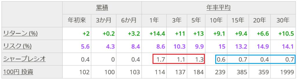f:id:yukimatu-tousi:20180619224204p:plain