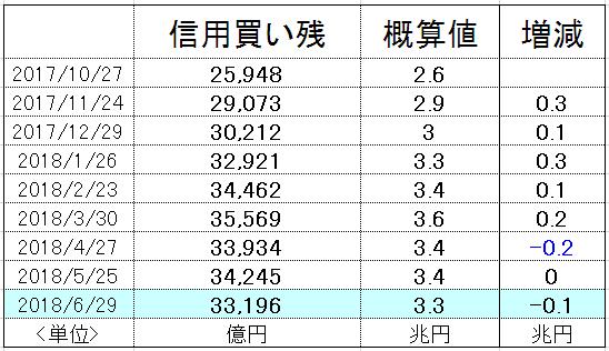 f:id:yukimatu-tousi:20180706223043p:plain