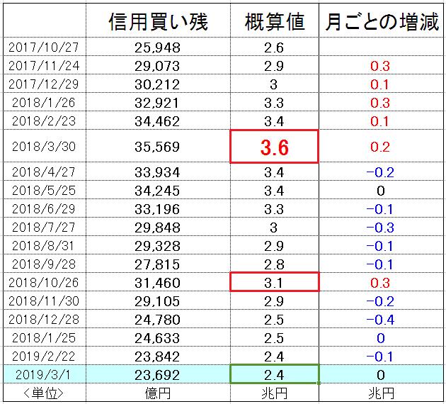 f:id:yukimatu-tousi:20190308200820p:plain