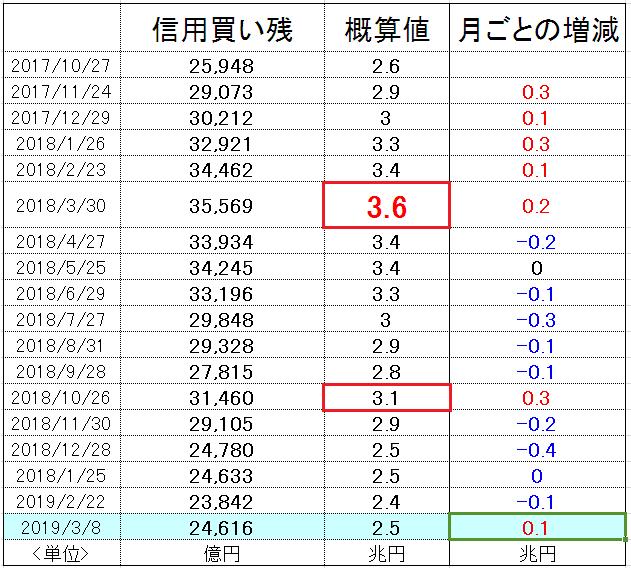 f:id:yukimatu-tousi:20190315222815p:plain