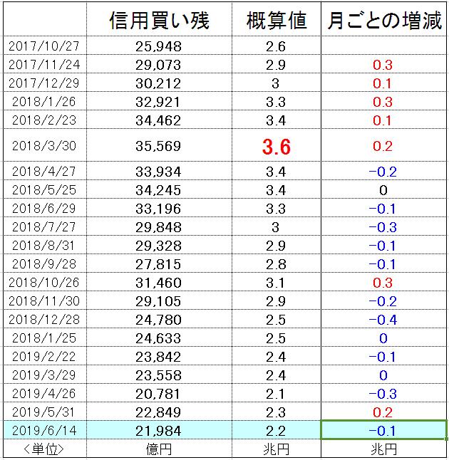 f:id:yukimatu-tousi:20190621162341p:plain