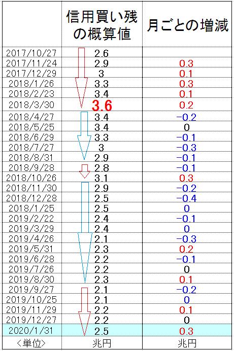 f:id:yukimatu-tousi:20200208172953p:plain
