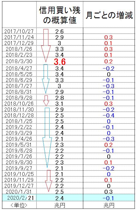 f:id:yukimatu-tousi:20200229144452p:plain