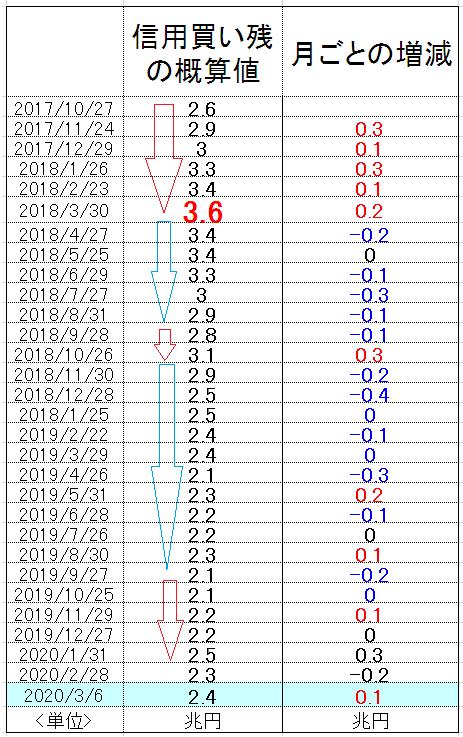 f:id:yukimatu-tousi:20200314163519p:plain