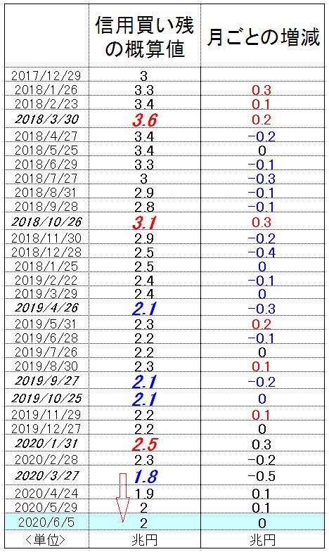 f:id:yukimatu-tousi:20200613151843p:plain