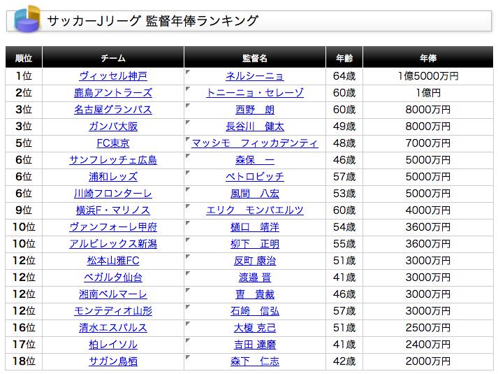Jリーグ監督年俸ランキング