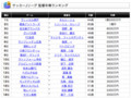 [ハイク]Jリーグ監督年俸ランキング
