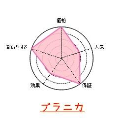 ブラニカの特徴グラフ