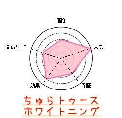 ちゅらトゥースホワイトニングの特徴グラフ