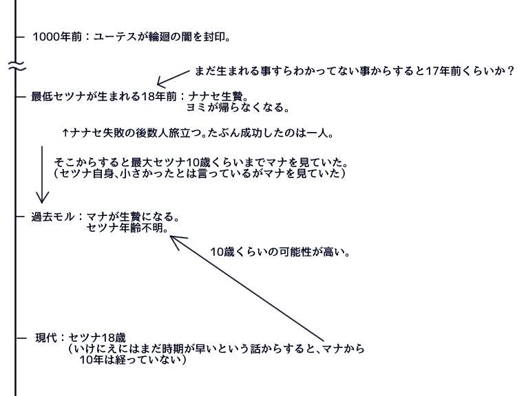 f:id:yukinosetsuna:20161014164800j:plain