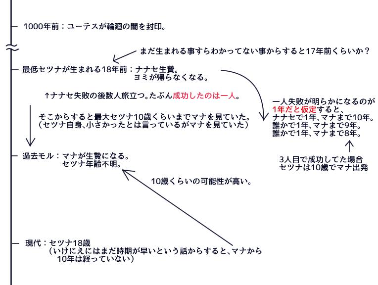 f:id:yukinosetsuna:20161014165530j:plain