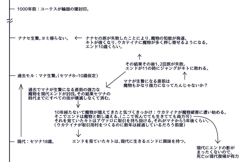 f:id:yukinosetsuna:20161015201804j:plain