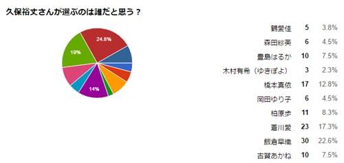 バチェラー・ジャパン人気投票