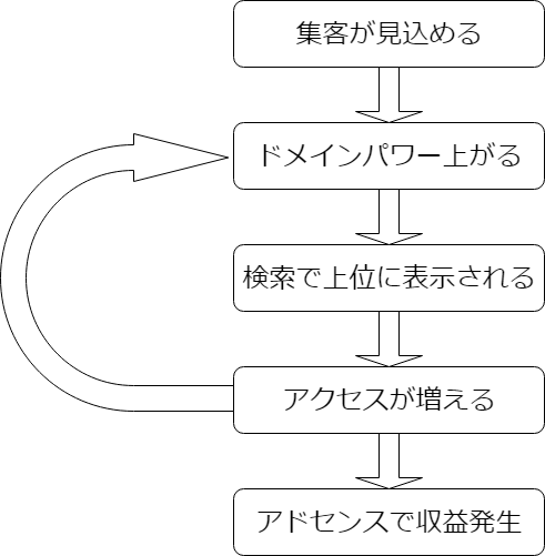 f:id:yukiyukiponsu:20190422111544p:plain