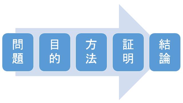 f:id:yukiyukiponsu:20190503140102p:plain
