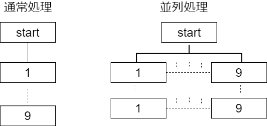 通常処理と並列処理