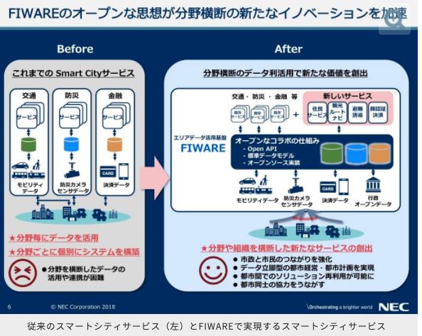 FIWAREとは分野横断的なデータ流通に主眼を置いたデータ管理基盤