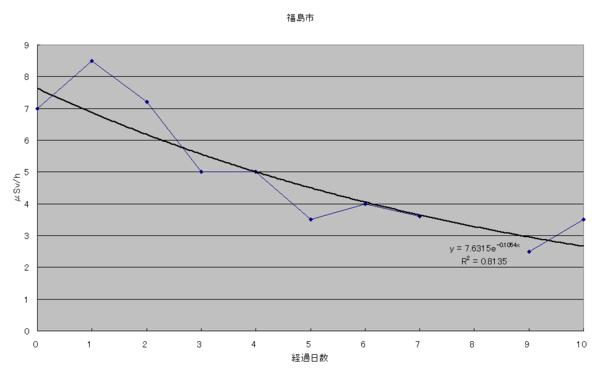 f:id:yukoba:20110328172650p:image