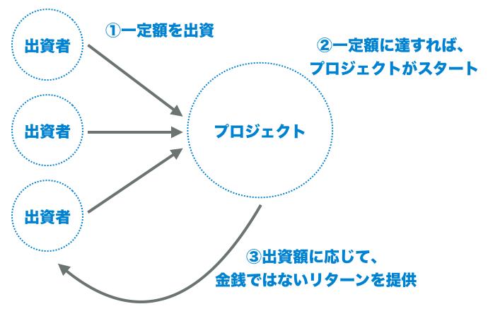 f:id:yumaio:20180722202414p:plain