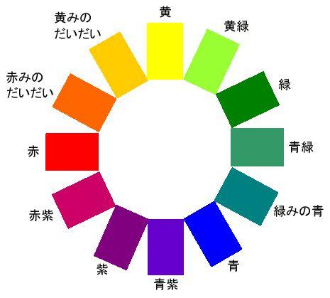 色で分かる心理と性格判断の色相環