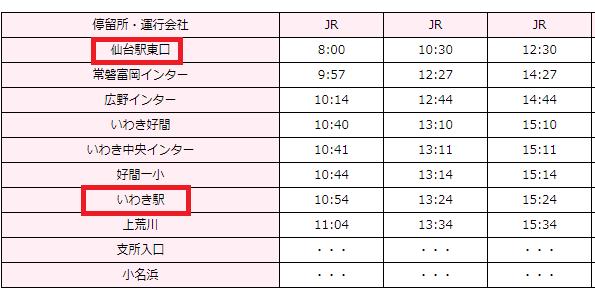 仙台~いわき駅までの高速バスの時刻表