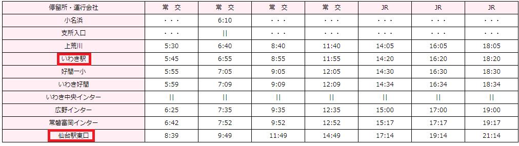いわき駅~仙台駅に帰ってくる時の高速バスの時刻表