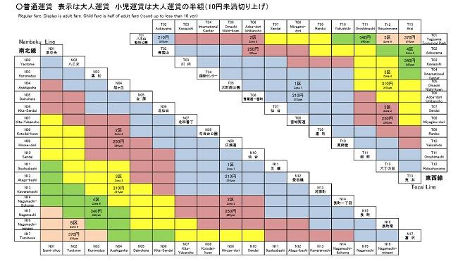 地下鉄:乗り継ぐ場合の運賃(東西線+南北線)