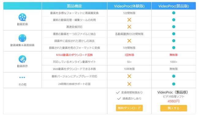 VideoProcの無料版と有料版の比較:無料版はほとんど使えない