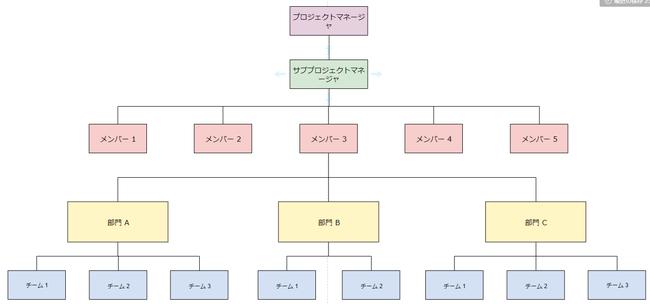 フロートチャート・マインドマップの完成図