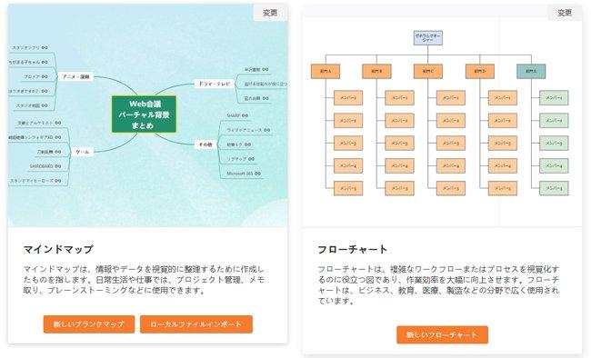 GitMindでは作成前に、マインドマップ・フロートチャートを選びます
