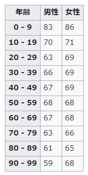 男女年齢別心拍数の平均値