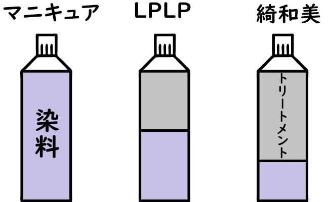綺和美、LPLPの染料とトリートメント割合の比較