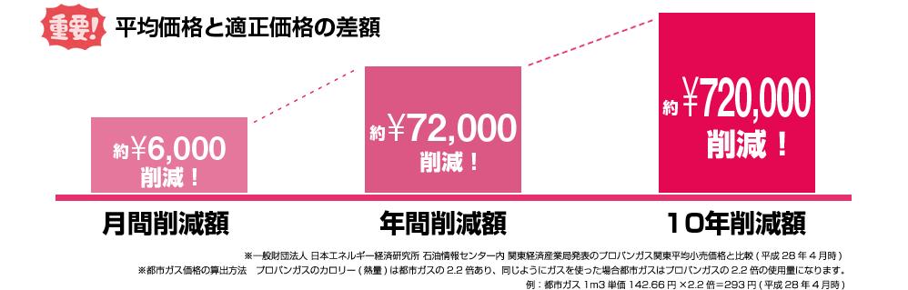 f:id:yumedokei:20170718095629p:plain