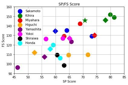 日本人選手女子シングルのSPとFS
