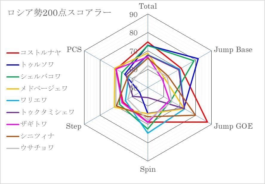 ロシア200点スコアラーレーダーチャート