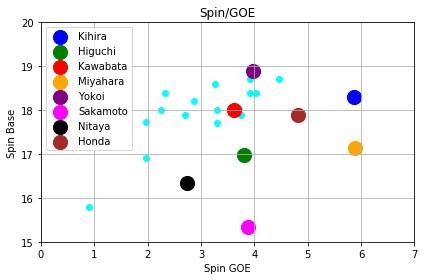 全日本選手権19女子シングルスピン