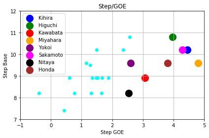全日本選手権19女子シングルステップ