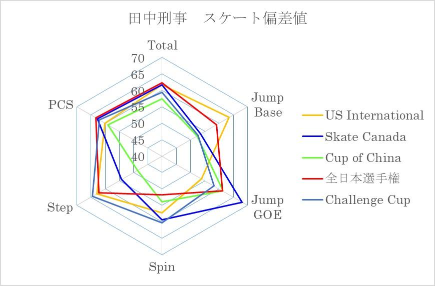 田中刑事スケート偏差値