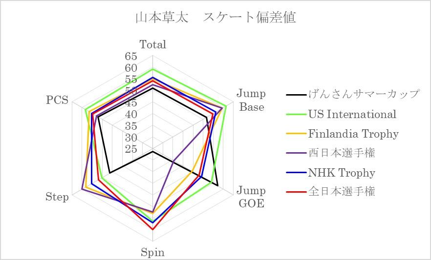 山本草太スケート偏差値