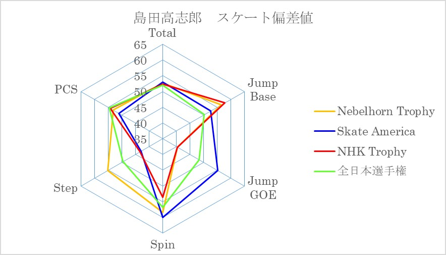 島田高志郎スケート偏差値