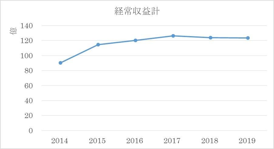 日本相撲協会経常収益推移