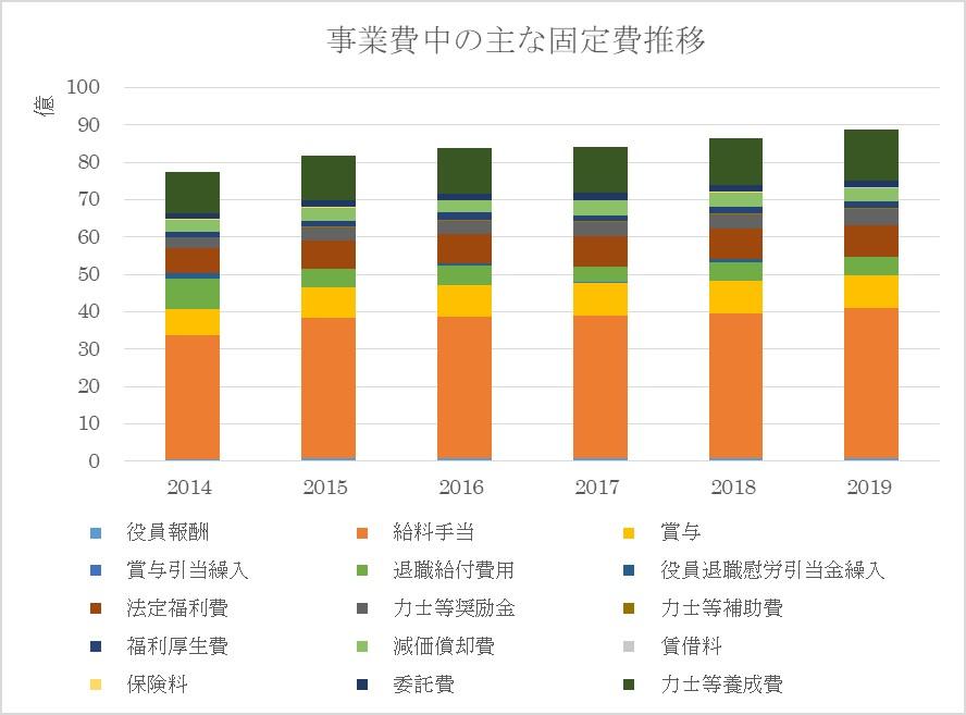 相撲協会の事業費中の主な固定費推移