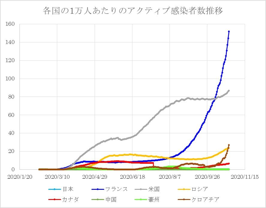 各国の人口あたりのコロナウイルスアクティブ感染者数