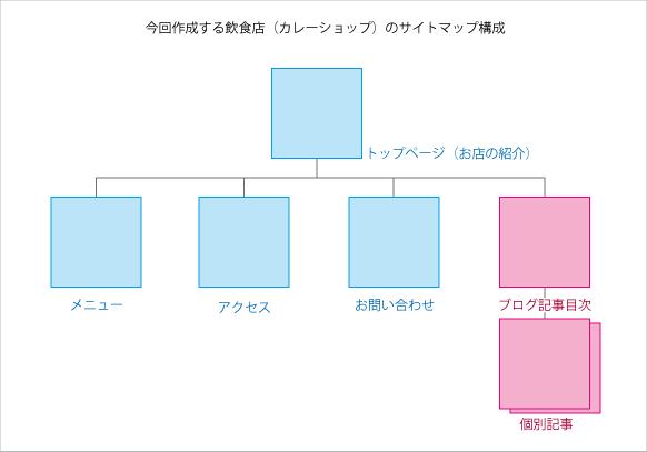 f:id:yumeji773:20170314150342p:plain