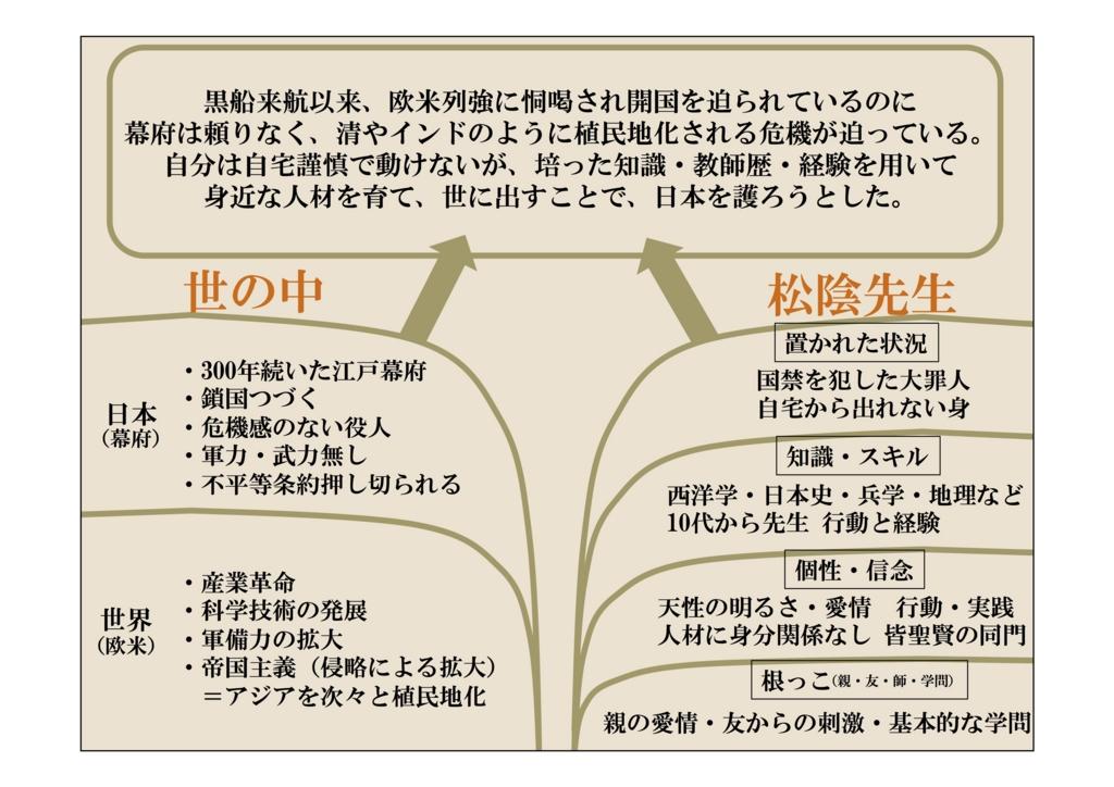 f:id:yumekatsu:20160613190129j:plain